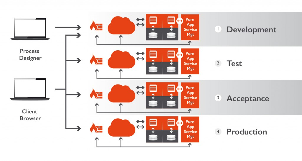 The Process Cloud OTAP